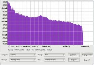 Шкала частот фрагмента в mp3 при розмірі 1166 kb
