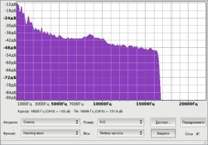 Шкала частот файлу mp3 при розмірі 585 kb