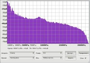 Шкала частот файлу ogg при розмірі 1149 kb