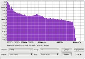 Шкала частот файлу ogg при розмірі 588 kb