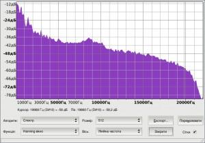 Шкала частот в нестисненому тестовому фрагементі